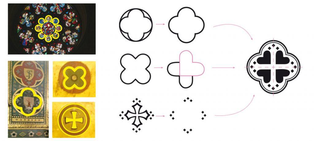 schéma explicatif de l'élaboration du signe graphique