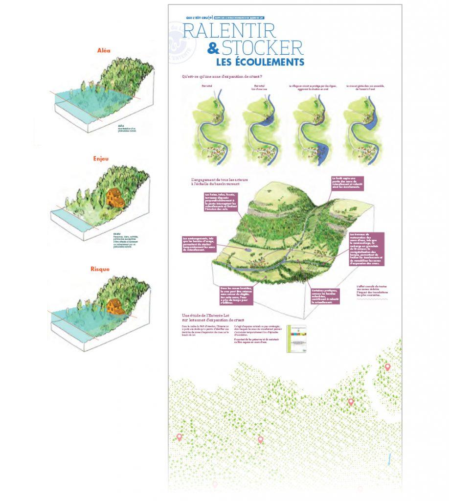 illustrations, bloc diagramme : risque d'inondation sur la vallée du Lot